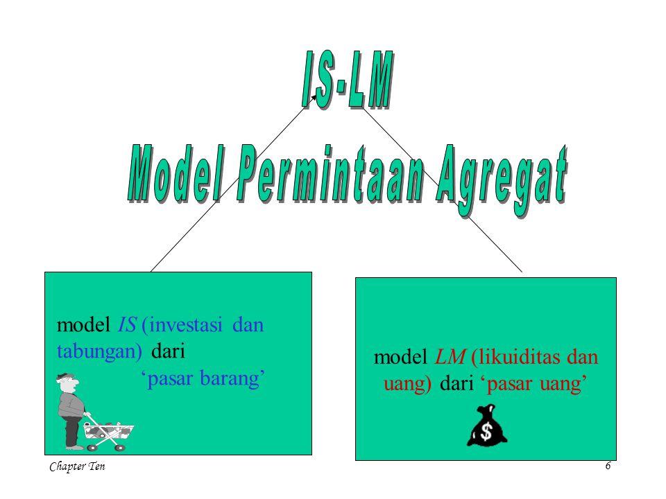 Model Permintaan Agregat