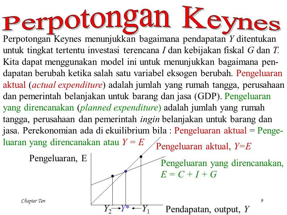 Perpotongan Keynes