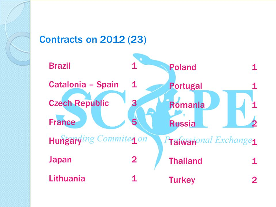 Contracts on 2012 (23) Brazil 1 Poland 1 Catalonia – Spain 1