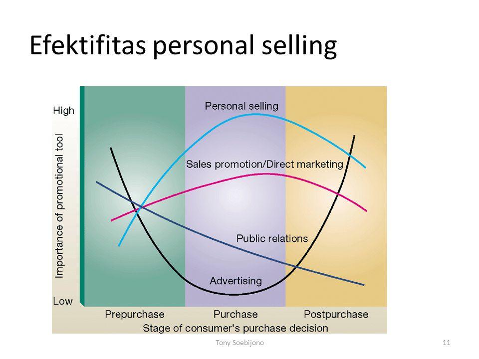 Efektifitas personal selling