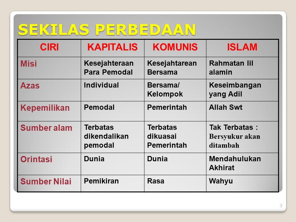 SEKILAS PERBEDAAN CIRI KAPITALIS KOMUNIS ISLAM Misi Azas Kepemilikan