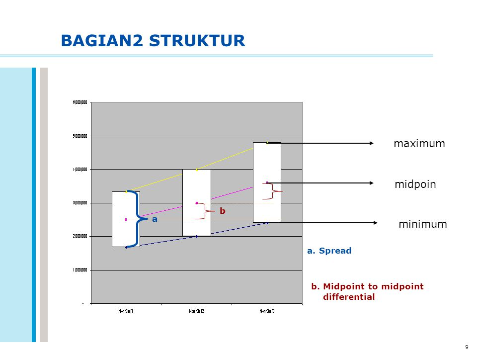 BAGIAN2 STRUKTUR maximum midpoin minimum b b a a a. Spread
