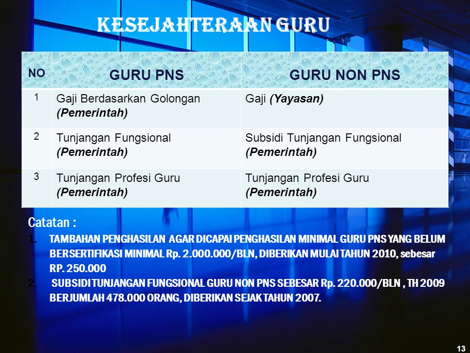 Kesejahteraan Guru GURU PNS GURU NON PNS Catatan : NO