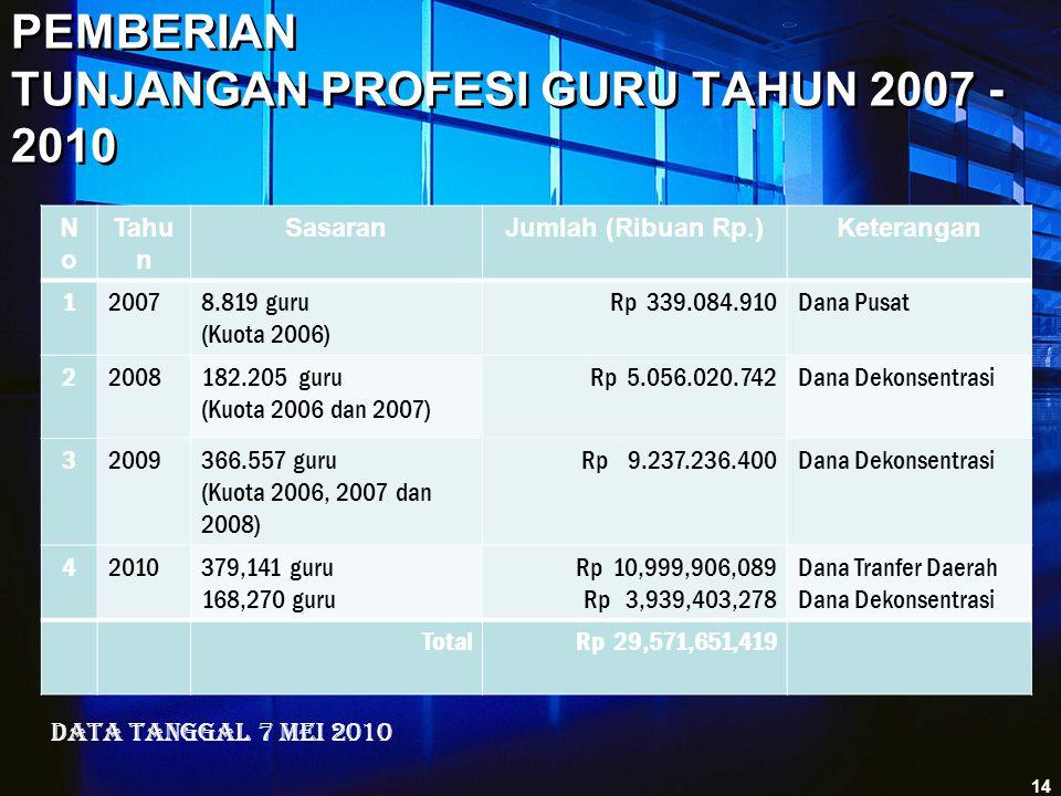 PEMBERIAN TUNJANGAN PROFESI GURU TAHUN 2007 - 2010