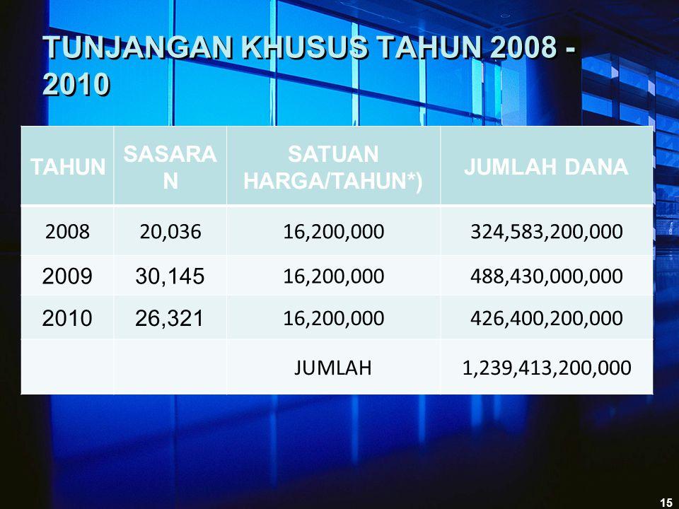 TUNJANGAN KHUSUS TAHUN 2008 - 2010