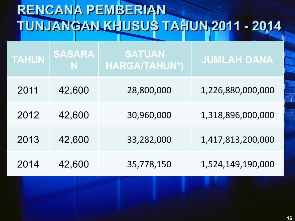 RENCANA PEMBERIAN TUNJANGAN KHUSUS TAHUN 2011 - 2014