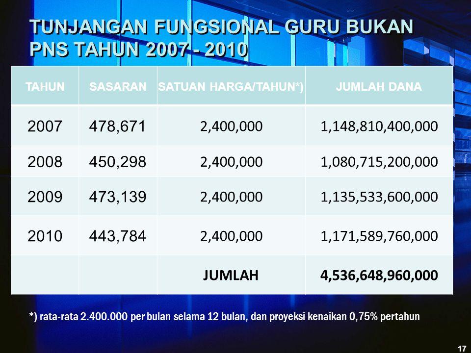 TUNJANGAN FUNGSIONAL GURU BUKAN PNS TAHUN 2007 - 2010