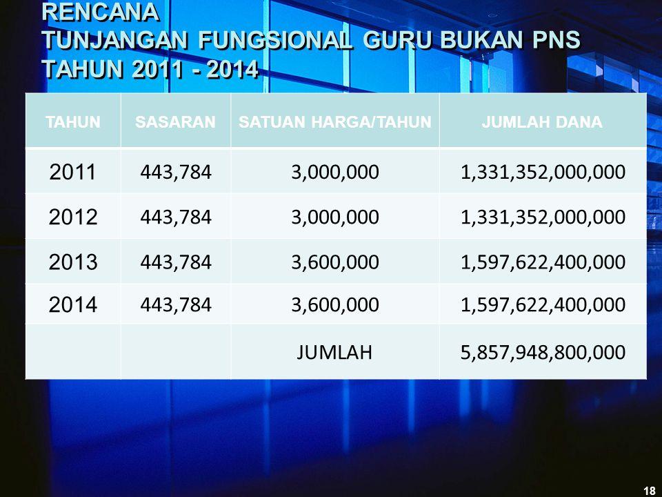 RENCANA TUNJANGAN FUNGSIONAL GURU BUKAN PNS TAHUN 2011 - 2014