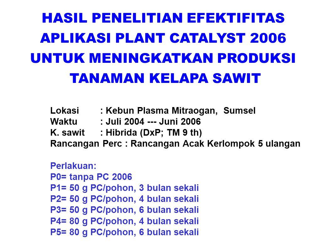 HASIL PENELITIAN EFEKTIFITAS APLIKASI PLANT CATALYST 2006