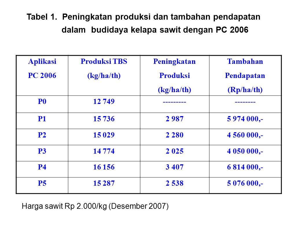 Tabel 1. Peningkatan produksi dan tambahan pendapatan
