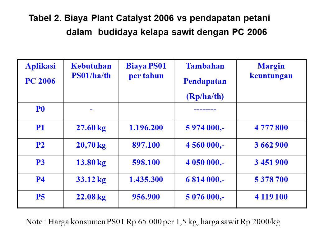 Tabel 2. Biaya Plant Catalyst 2006 vs pendapatan petani