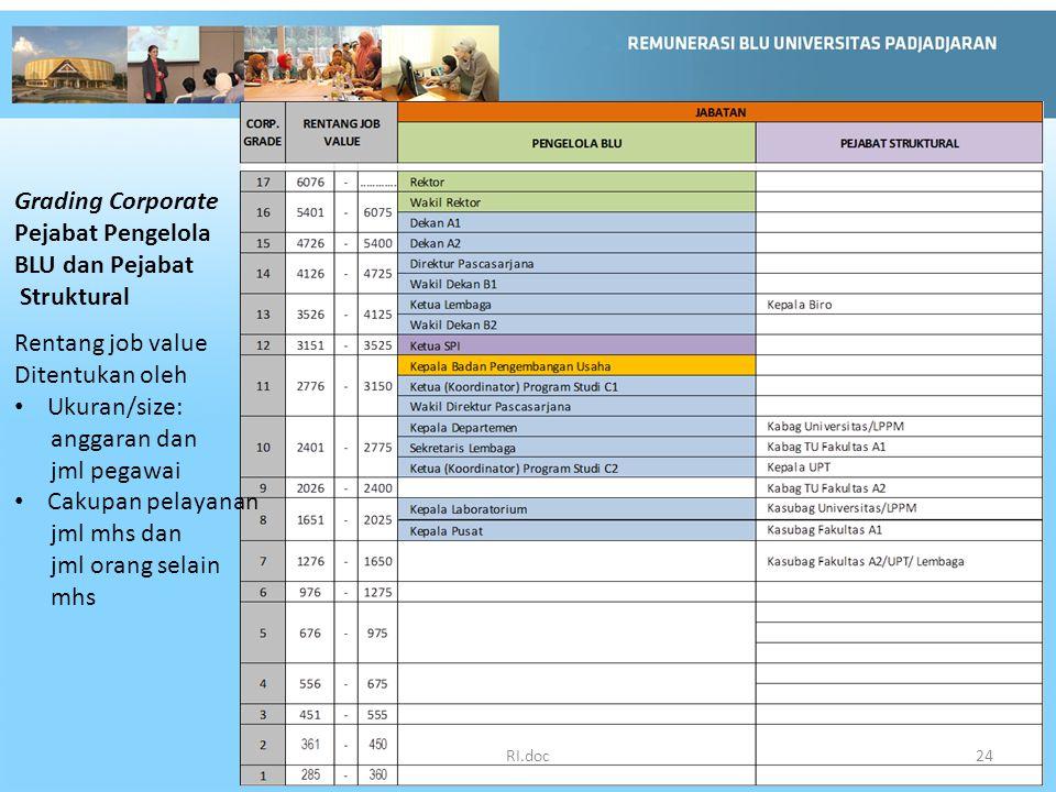 Grading Corporate Pejabat Pengelola BLU dan Pejabat Struktural