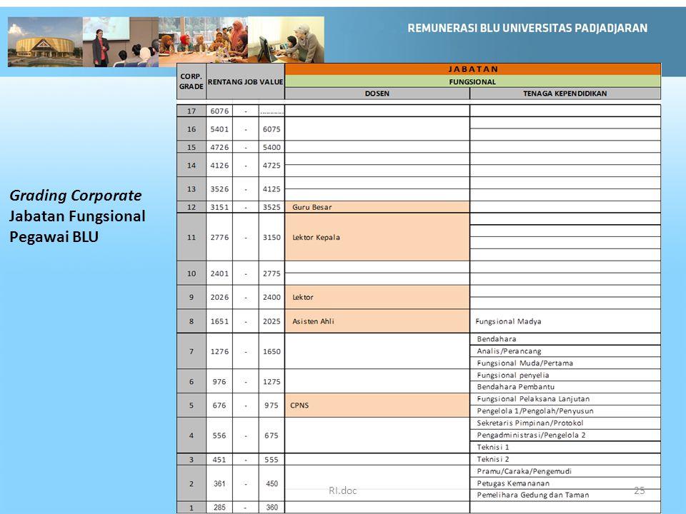 Grading Corporate Jabatan Fungsional Pegawai BLU RI.doc