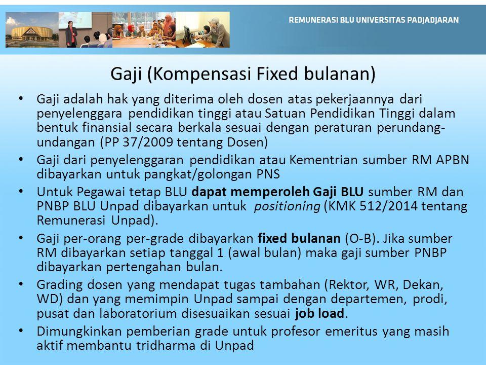 Gaji (Kompensasi Fixed bulanan)