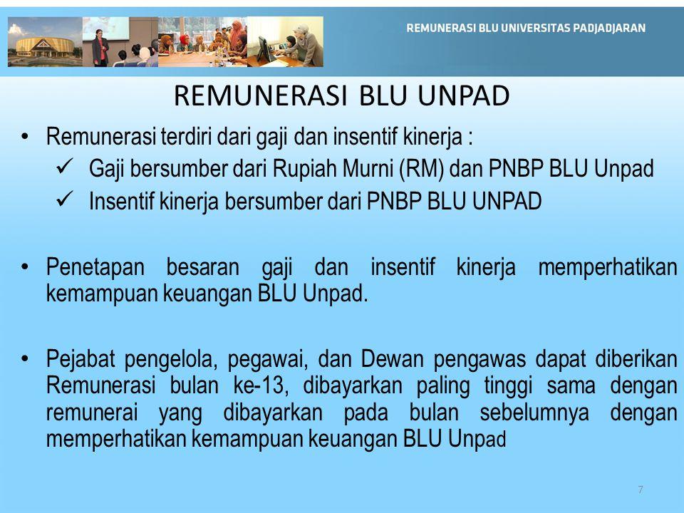 REMUNERASI BLU UNPAD Remunerasi terdiri dari gaji dan insentif kinerja : Gaji bersumber dari Rupiah Murni (RM) dan PNBP BLU Unpad.