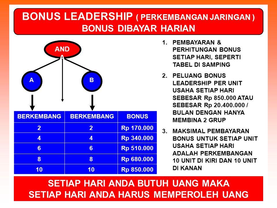 BONUS LEADERSHIP ( PERKEMBANGAN JARINGAN )