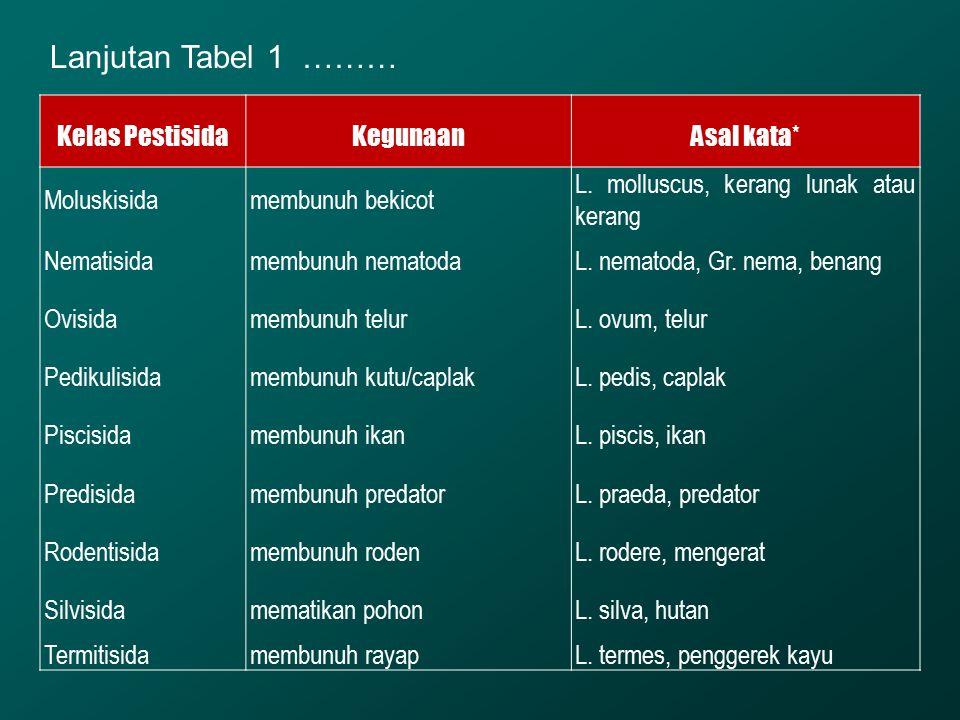 Lanjutan Tabel 1 ……… Kelas Pestisida Kegunaan Asal kata* Moluskisida