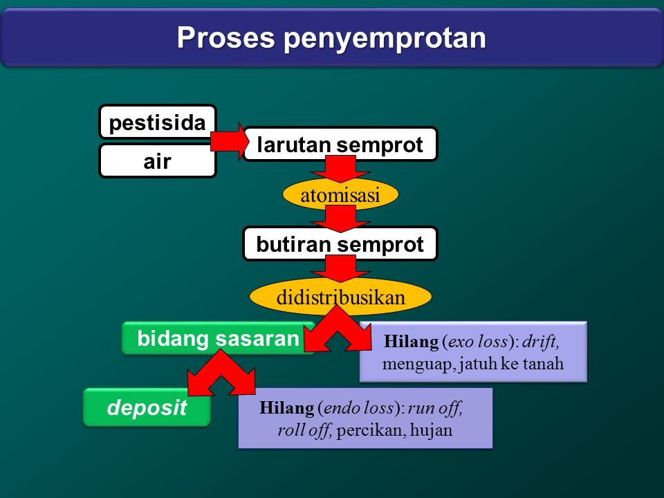 Proses penyemprotan pestisida larutan semprot air atomisasi