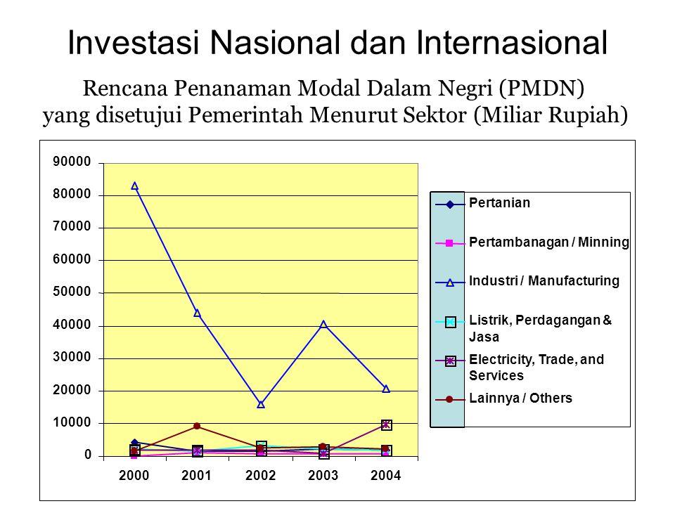 Investasi Nasional dan Internasional