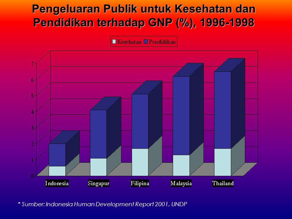 Pengeluaran Publik untuk Kesehatan dan Pendidikan terhadap GNP (%), 1996-1998