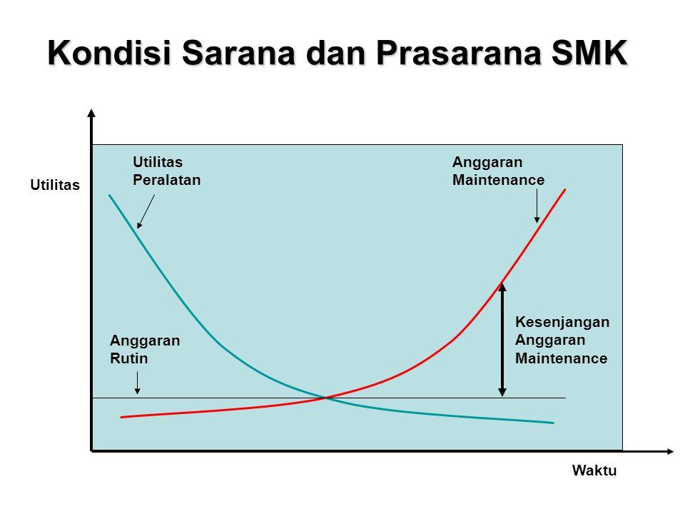 Kondisi Sarana dan Prasarana SMK