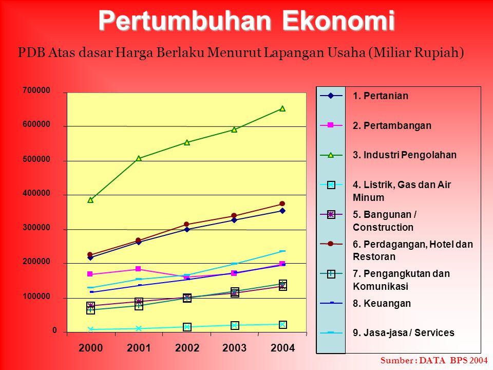 Pertumbuhan Ekonomi PDB Atas dasar Harga Berlaku Menurut Lapangan Usaha (Miliar Rupiah) 700000. 1. Pertanian.