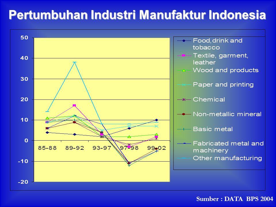 Pertumbuhan Industri Manufaktur Indonesia