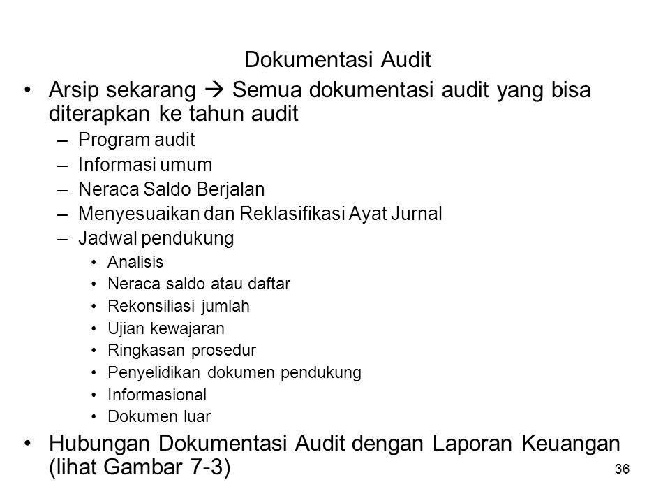 Hubungan Dokumentasi Audit dengan Laporan Keuangan (lihat Gambar 7-3)