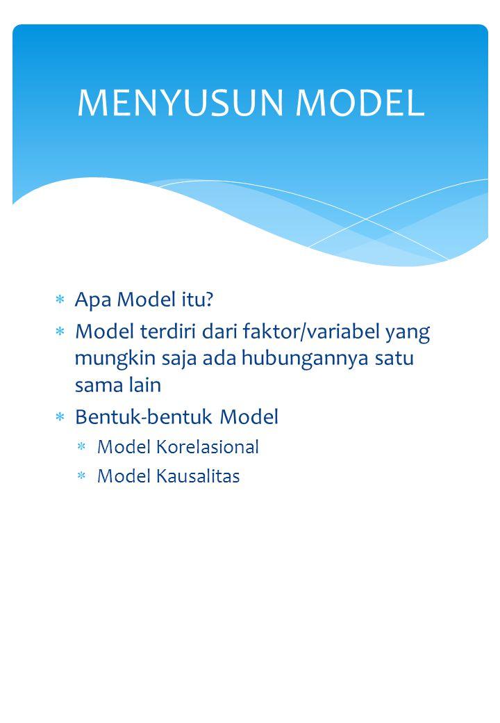 MENYUSUN MODEL Apa Model itu