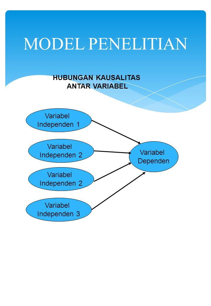 MODEL PENELITIAN HUBUNGAN KAUSALITAS ANTAR VARIABEL Variabel