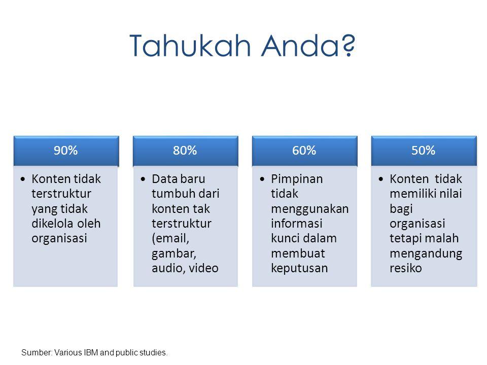 Tahukah Anda 90% Konten tidak terstruktur yang tidak dikelola oleh organisasi. 80%