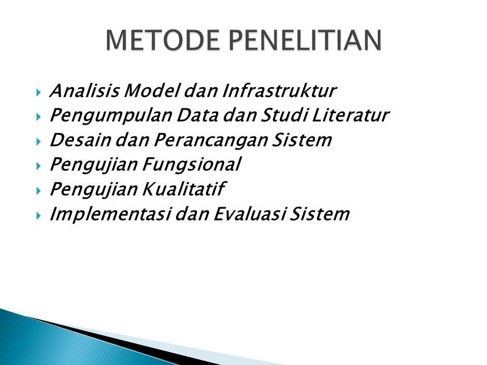 METODE PENELITIAN Analisis Model dan Infrastruktur