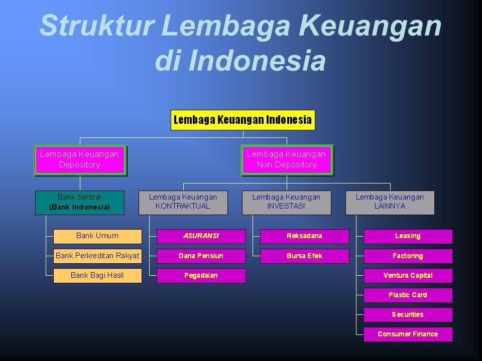 Struktur Lembaga Keuangan di Indonesia