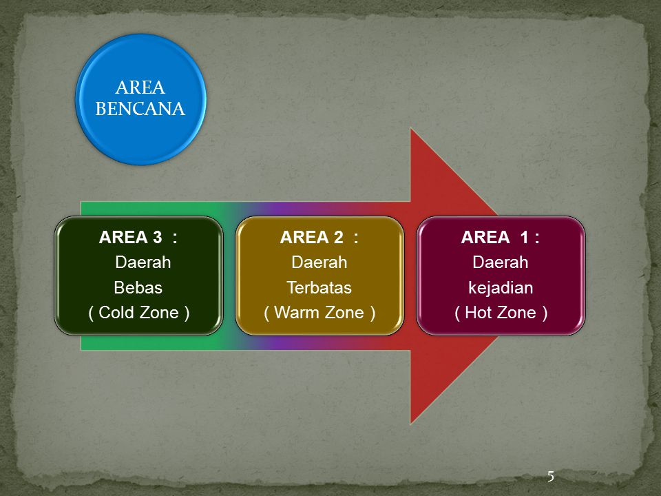 AREA BENCANA ( Cold Zone ) Daerah. AREA 3 : Bebas. ( Warm Zone ) Terbatas. AREA 2 : ( Hot Zone )