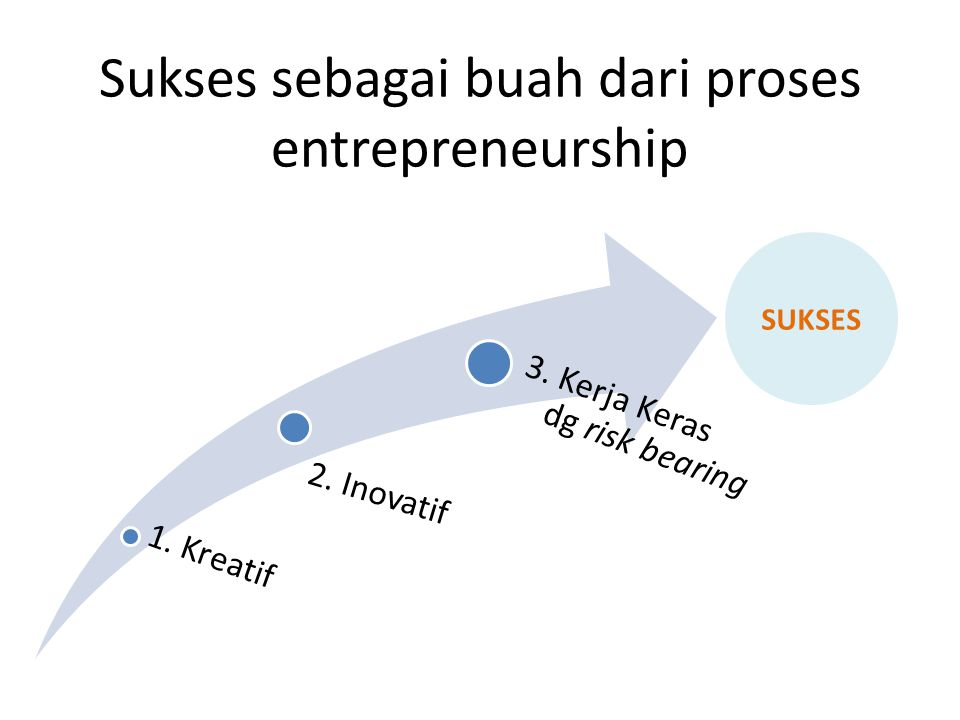 Sukses sebagai buah dari proses entrepreneurship