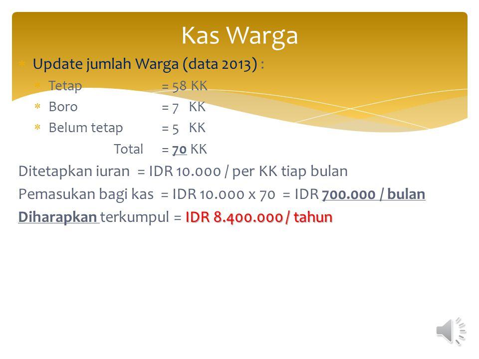Kas Warga Update jumlah Warga (data 2013) :