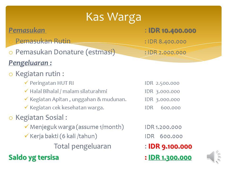 Kas Warga Pemasukan : IDR 10.400.000 Pemasukan Rutin : IDR 8.400.000