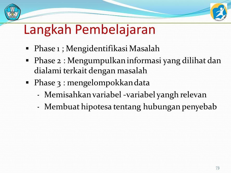 Langkah Pembelajaran Phase 1 ; Mengidentifikasi Masalah
