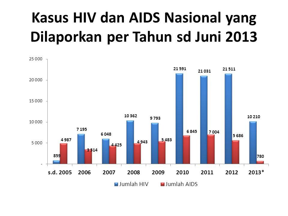 Kasus HIV dan AIDS Nasional yang Dilaporkan per Tahun sd Juni 2013