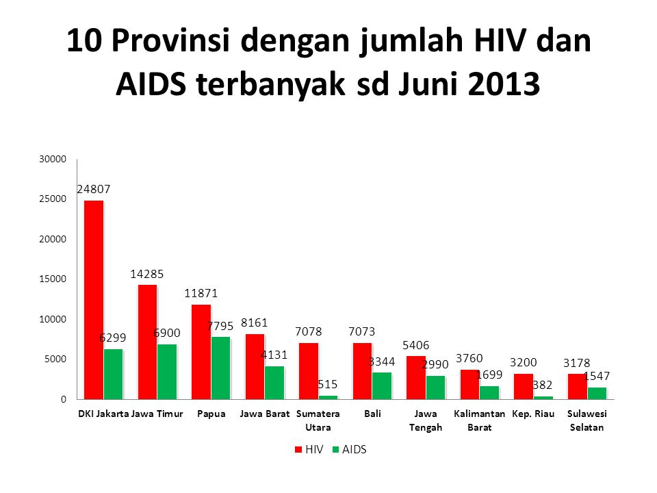 10 Provinsi dengan jumlah HIV dan AIDS terbanyak sd Juni 2013