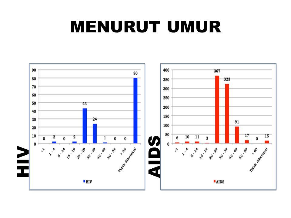 MENURUT UMUR HIV AIDS