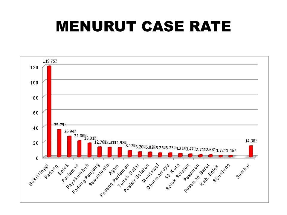 MENURUT CASE RATE