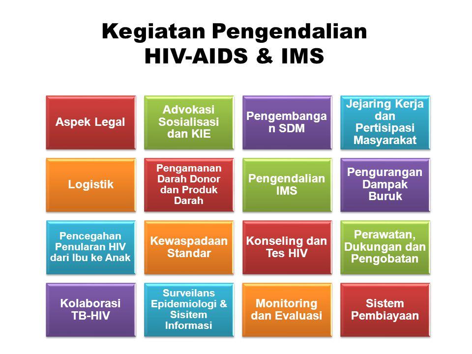 Kegiatan Pengendalian HIV-AIDS & IMS