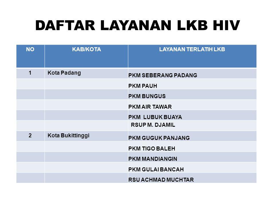 DAFTAR LAYANAN LKB HIV NO KAB/KOTA LAYANAN TERLATIH LKB 1 Kota Padang