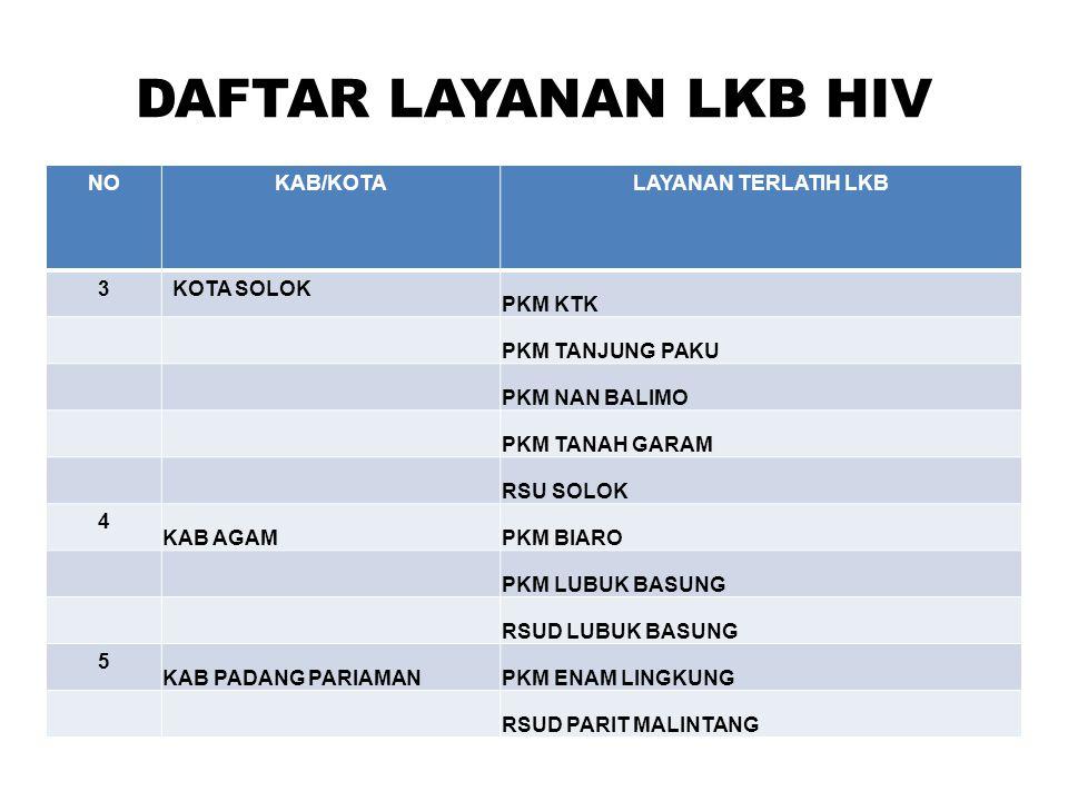 DAFTAR LAYANAN LKB HIV NO KAB/KOTA LAYANAN TERLATIH LKB 3 KOTA SOLOK