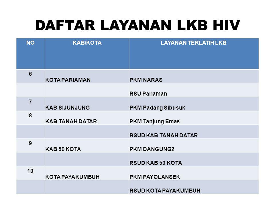 DAFTAR LAYANAN LKB HIV NO KAB/KOTA LAYANAN TERLATIH LKB 6