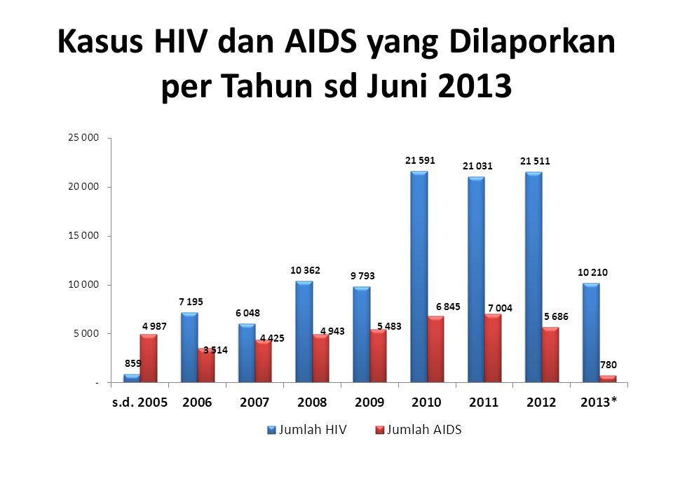 Kasus HIV dan AIDS yang Dilaporkan per Tahun sd Juni 2013