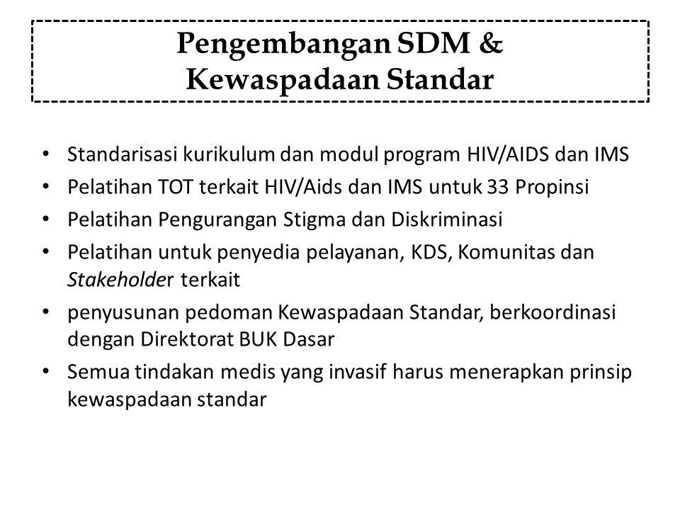 Pengembangan SDM & Kewaspadaan Standar