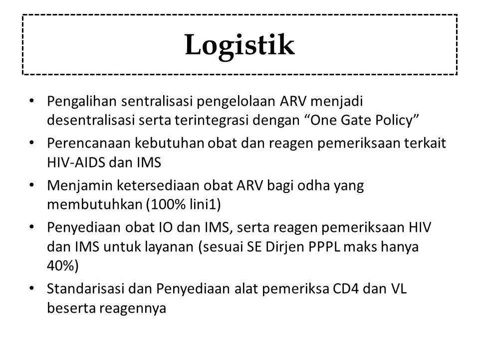 Logistik Pengalihan sentralisasi pengelolaan ARV menjadi desentralisasi serta terintegrasi dengan One Gate Policy