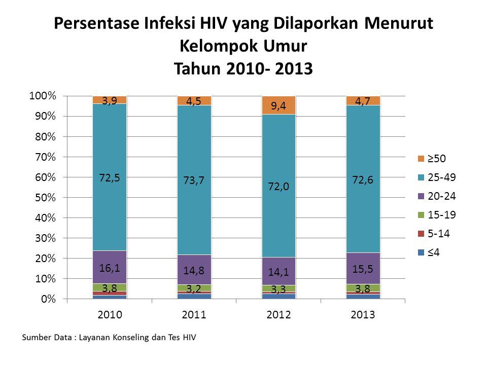 Persentase Infeksi HIV yang Dilaporkan Menurut Kelompok Umur Tahun 2010- 2013